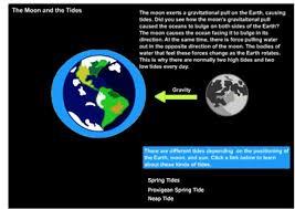 Mr Nussbaum Moon Phases Interactive Chart
