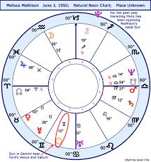 Harrison Ford Natal Chart Melissa Mathison Chart Natal Stariq Com