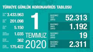 Son dakika haberi: 1 Temmuz koronavirüs tablosu! Vaka, ölü sayısı ve son  durum açıklandı - GÜNCEL Haberleri
