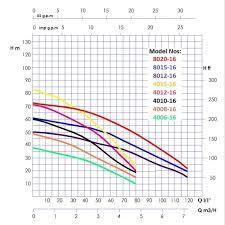 Idrogo Range Submersible Pumps