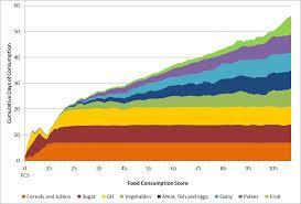 44 Particular Food Consumption Chart