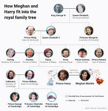 How Meghan Markle Fits Into Britains Royal Family Tree After Royal