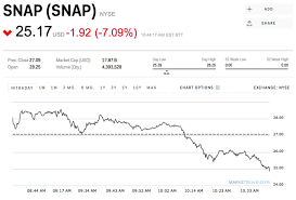 Snapchat Stock Quote Simple Snapchat Stock Price March 48 48 Business Insider