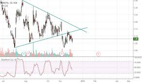 Sgx Stock Chart Stock Trading Ideas And Overview Singapore Tradingview