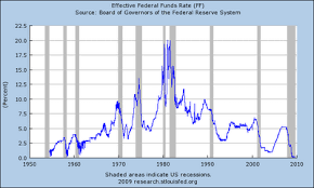 History Of Fed Interest Rates Chart Federal Funds Target Rate History British Pound Japanese Yen
