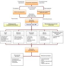 Управление качеством в схемах и таблицах Каталог отборного фото jandex ru курсовая работа создание системы качества организации