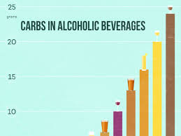 White Wine Glycemic Index Chart The Reality About Carbs In Wine Wine Folly