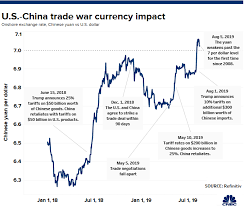 Us Dollar Appreciation Chart Rmb How The Chinese Yuan Might Perform In Us China Trade War