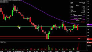 Vape Stock Chart Organigram Holdings Inc Ogi Stock Chart Technical Analysis For 11 12 19