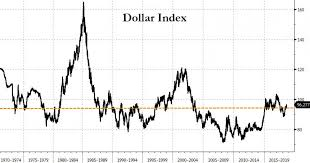 Money Pool Chart