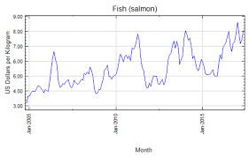 Cargill Stock Chart Heres A Chart That May Indicate A Salmon Surge Stock