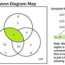 Philosophy Venn Diagram Practice Summary Venn Diagram Definition Examples And Facts Maths