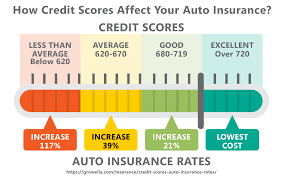 how credit score affects your insurnace rates