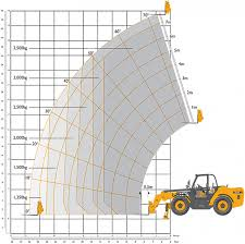 Jcb 535 125 Lifting Chart 14 Metre Jcb 535 140 Hiviz Telehander At Headland Plant