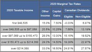 Taxtips Ca Canadas Federal Personal Income Tax Rates
