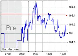 Ferrari Nv Stock Quote Race Stock Price News Charts