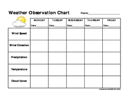 Weekly Weather Observation Chart