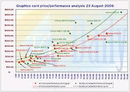 Cpu Cost Performance Chart Gpu Benchmarks Chart Samsung Galaxy S6 And S6 Edge Gpu And