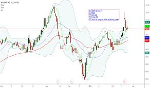 Wmt Stock Price And Chart Nyse Wmt Tradingview India
