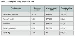 Ob Gyn Medical Assistant Salary 2013 Nurse Practitioner Physician Assistant Salary Survey