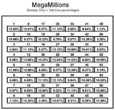 Mega Ball Payout Chart 137 Best Mega Millions Lottery Images Lottery Winner
