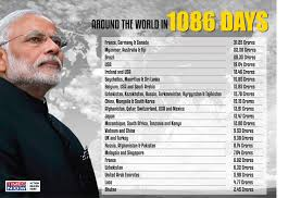 Around The World In 3 Years Pm Modis Foreign Trip Expenses