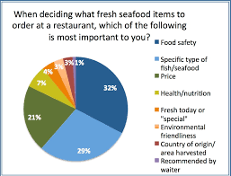 Sustainable Seafood Chart Marketing Of Sustainable Seafood Sustainable Seafood Marketing