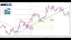 Chart Confluence Boosts Fib Trading Part 12