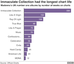 Madonna At 60 The Queen Of Pop In Seven Charts Bbc News