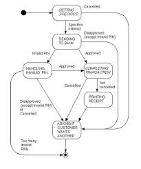 State Diagram Atm Schematics Online