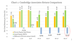 Comparing Listed Reits With Private Equity Real Estate