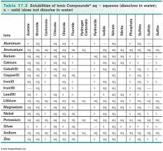 Rule Table Solubility Chart Chemistry Experiments