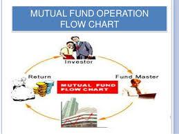 Mutual Fund Flow Chart Mutual Fund