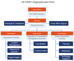 Us Cert Gov Org Chart The Us Computer Emergency Readiness