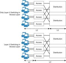 implementing cisco ip switched networks (switch) foundation network device capabilities needed at each layer at Computer Access Layer Switch Diagram