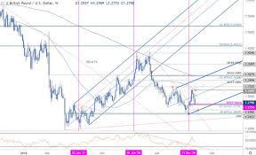 Sterling Weekly Price Outlook Gbp Usd Breakdown Facing Key