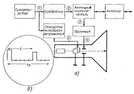 Реферат Метод определения дальности Реферат Метод определения дальности