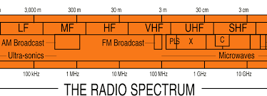 Frequency Spectrum Chart Radio Spectrum