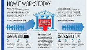 12 facts about how social security works