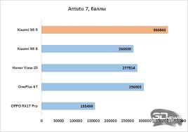 Обзор смартфона <b>Xiaomi Mi</b> 9: кандидат от народа / Смартфоны