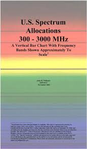 U S Spectrum Allocations Mhz A Vertical Bar Chart With