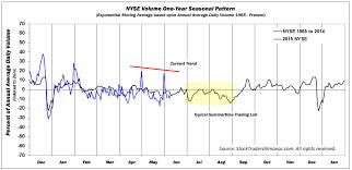 Nyse Volume Chart A Closer Look At Seasonal Volume Patterns