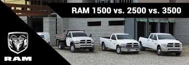 2018 Ram 1500 Vs 2018 Ram 2500 Vs 2018 Ram 3500