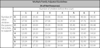 Louisiana Child Support Chart 2018 Calculate Child Support In Texas Reach Agreements On Child
