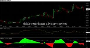 Stock Chart Services Finance Buzzers Idfc Heading For Targets 56 60 Stock