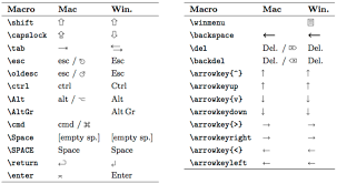 Symbols On Keyboard How To Typeset Special Apple Mac Keyboard Symbols Tex