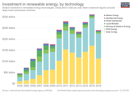 Solar Energy Chart Renewable Energy Our World In Data