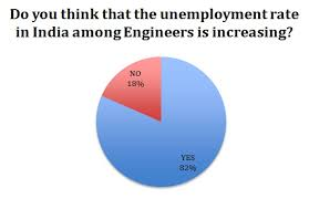 unemployment of graduate engineers in essay example 18