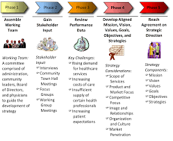 How To Make Strategic Planning Implementation Work Part 24 Strategic Planning Process Defined 12