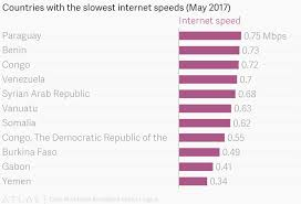 Countries With The Slowest Internet Speeds May 2017